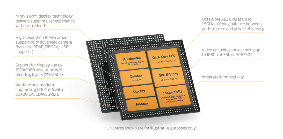 MediaTek MT6750 Processor